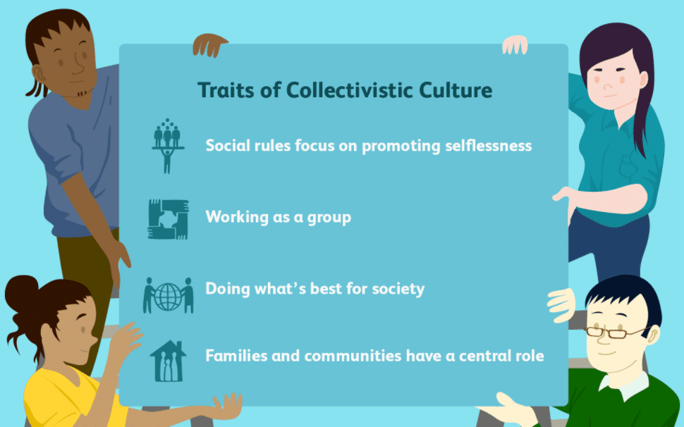 Collectivist Culture: Definition & Examples