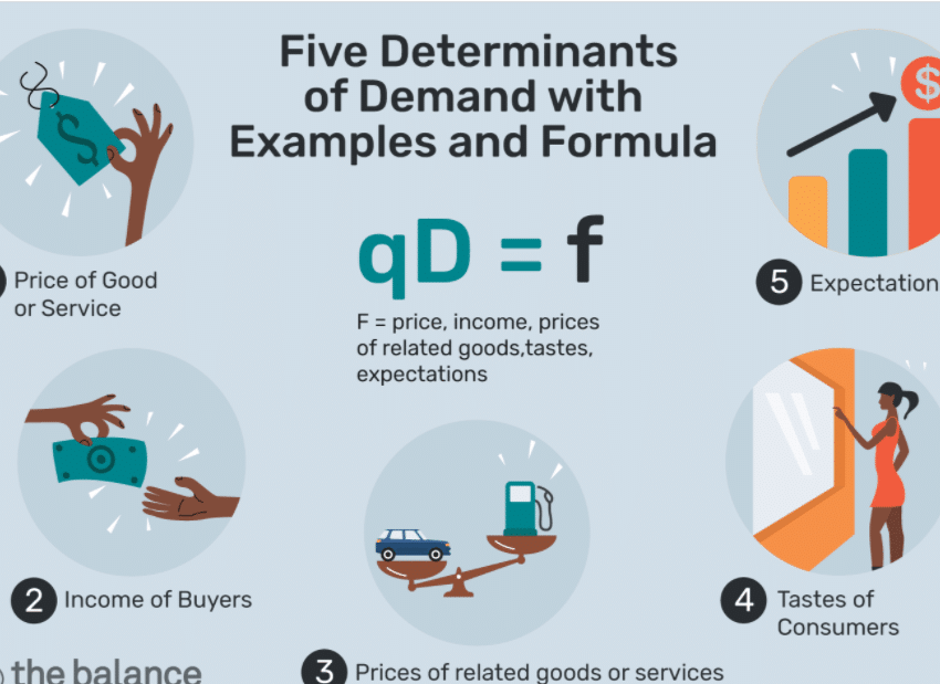 five key determinants of call for for merchandise and services