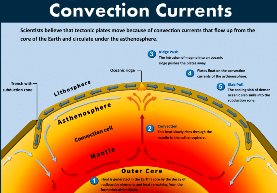 What are Convection Currents? – Definition & Examples